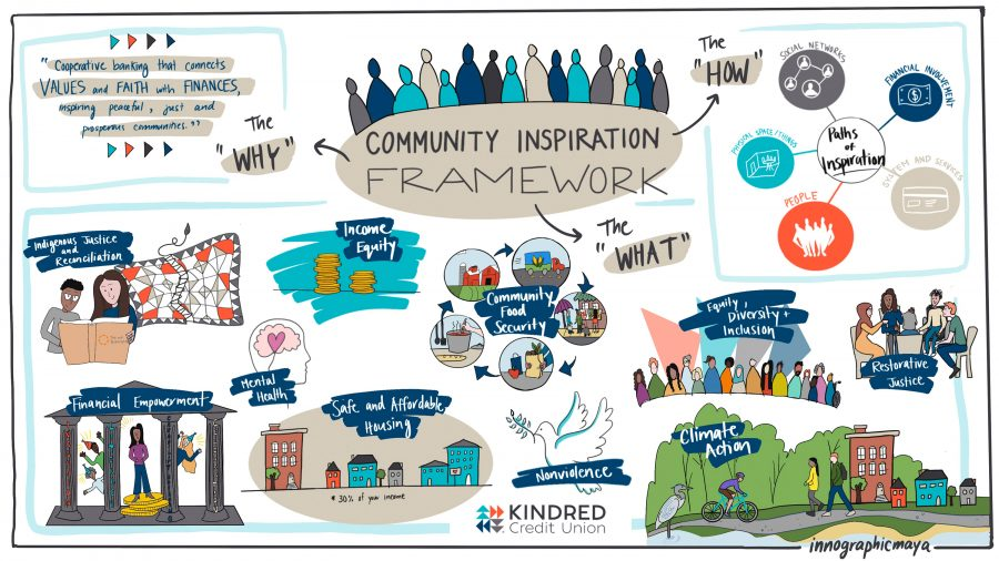 """Featured image for """"Introducing the Community Inspiration Framework"""""""